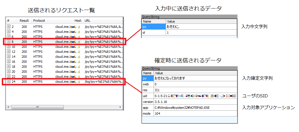 クラウド変換をサポートする無料 IME の通信例