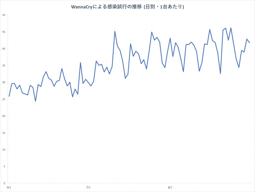 図1 WannaCry による感染試行の推移