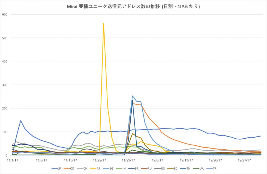図2 Mirai 亜種ユニーク送信元アドレス数の推移