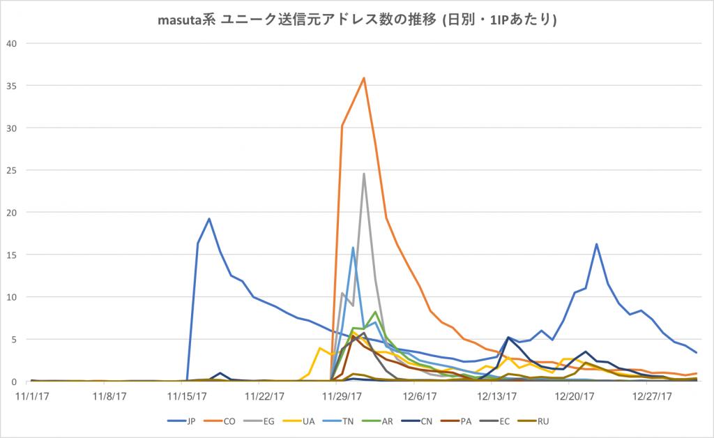 図4 masuta 系 ユニーク送信元アドレス数の推移