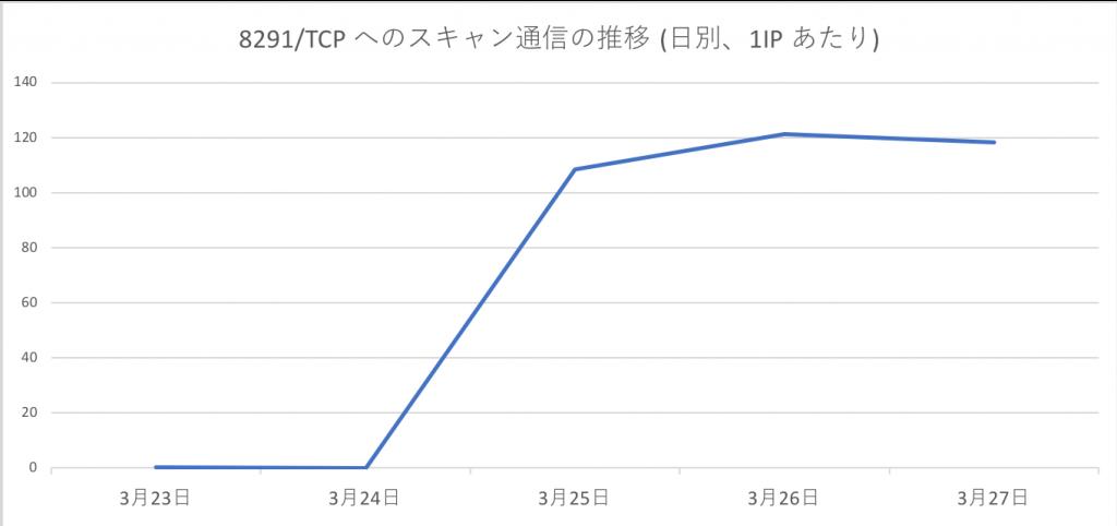 図1 8291/TCP へのスキャン通信の推移