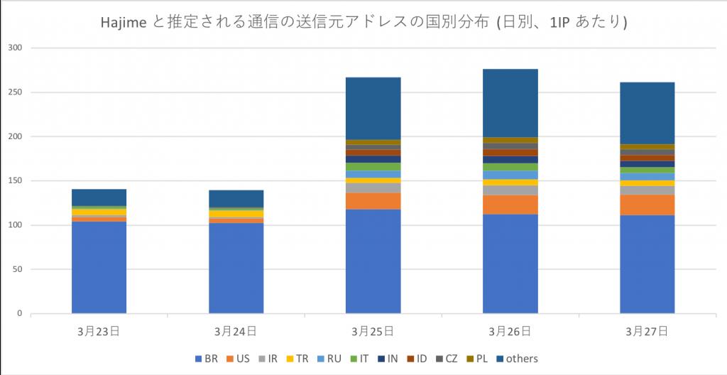 図2 Hajime と推定される通信の送信元アドレスの国別分布