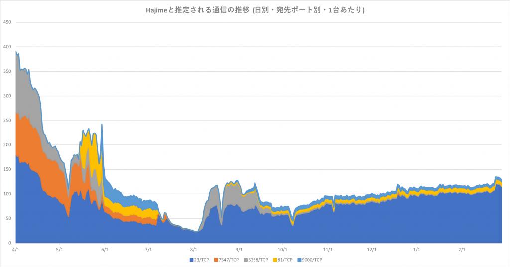図3 Hajime と推定される通信の推移