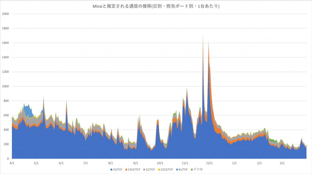 図2 Mirai と推定される通信の推移