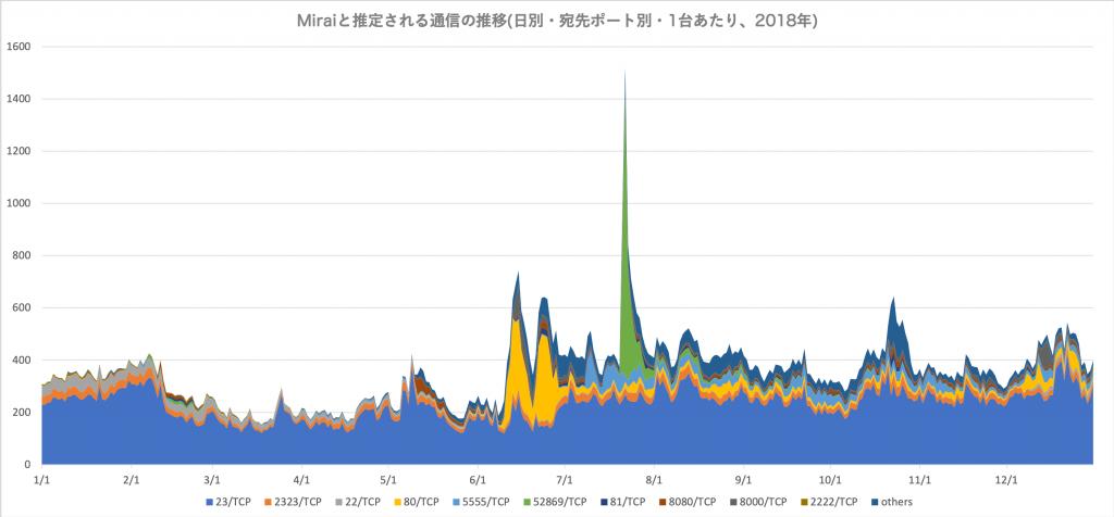 図1 Mirai と推定される通信の推移