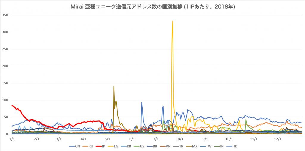 図3 Mirai 亜種ユニーク送信元アドレス数の国別推移