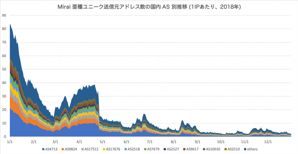 図4 Mirai 亜種ユニーク送信元アドレス数の国内 AS 別推移