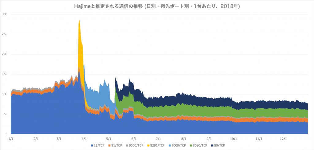 図5 Hajime と推定される通信の推移