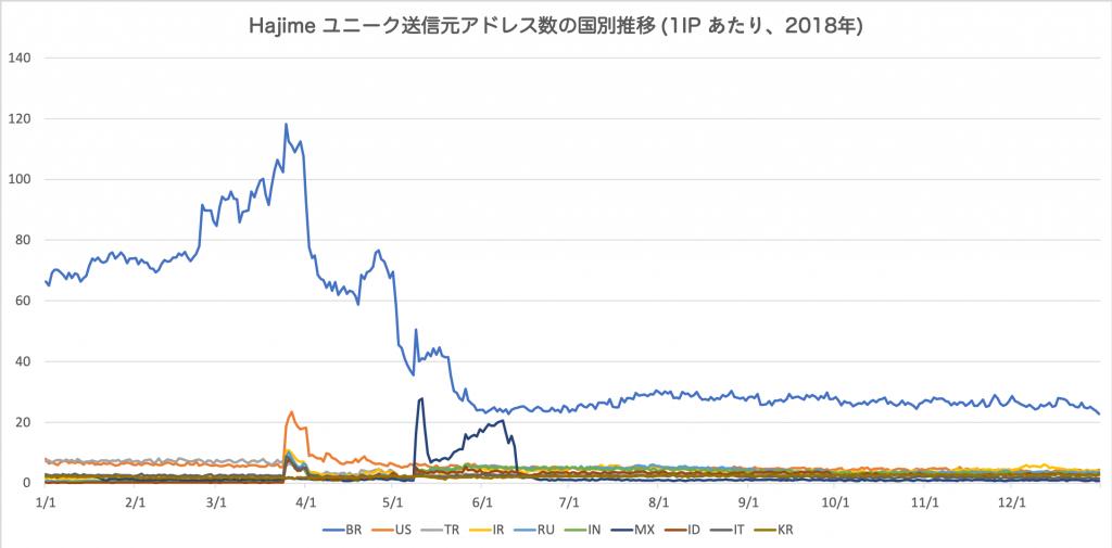 図7 Hajime ユニーク送信元アドレス数の国別推移