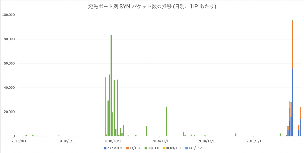 図1 宛先ポート別 SYN パケット数の推移