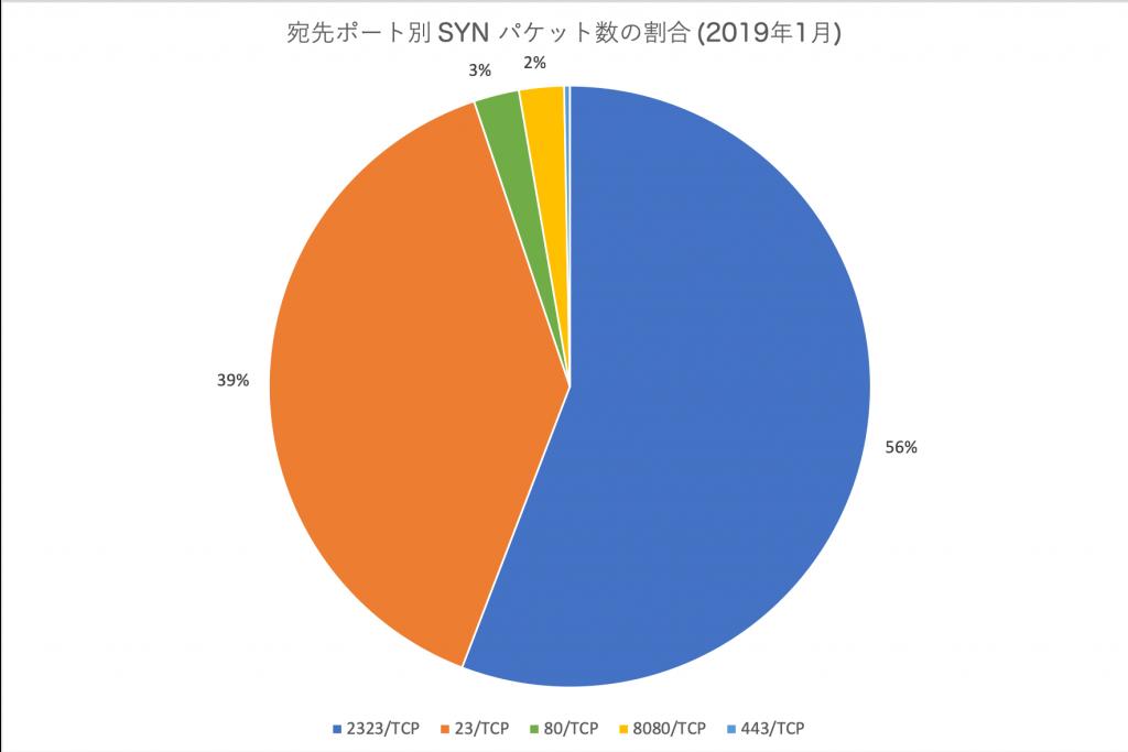 図2 宛先ポート別 SYN パケット数の割合