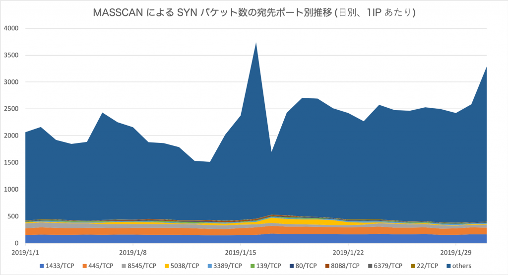 図2 MASSCAN による SYN パケット数の宛先ポート別推移