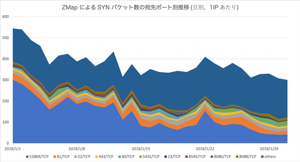 図3 ZMap による SYN パケット数の宛先ポート別推移