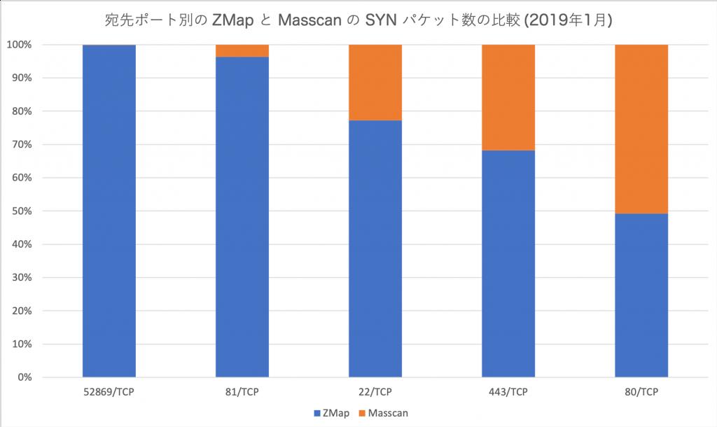 図4 宛先ポート別の ZMap と Masscan の SYN パケット数比較