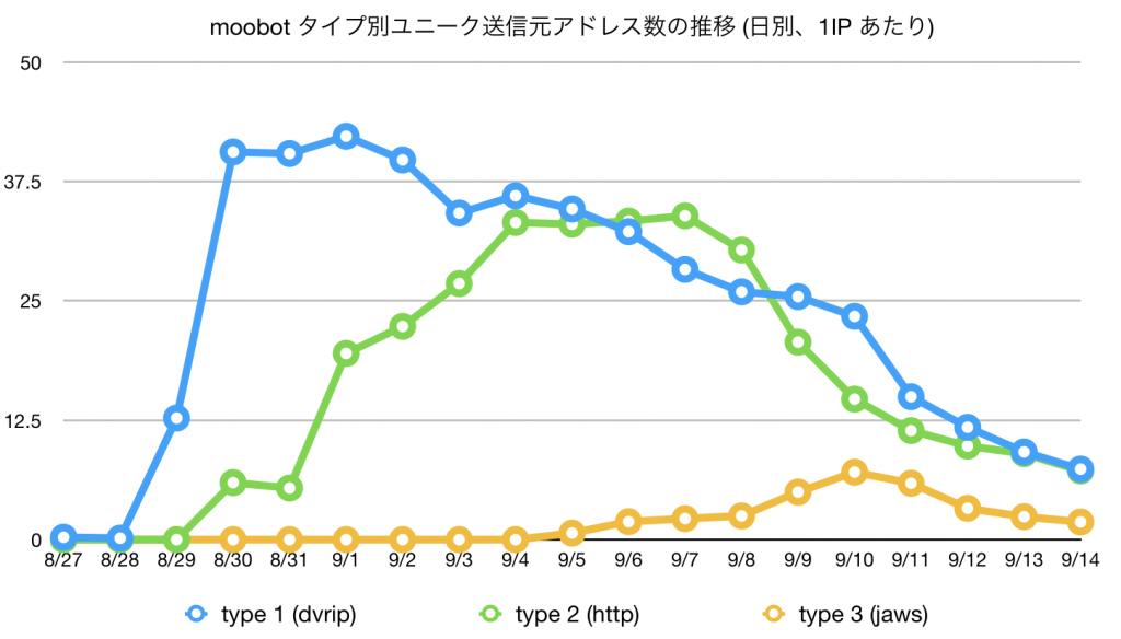 図1 moobot タイプ別ユニーク送信元アドレス数の推移