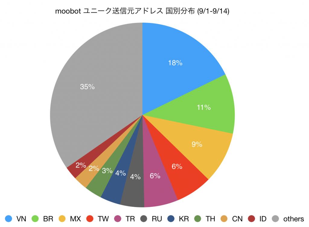 図2 moobot ユニーク送信元アドレス数 国別分布