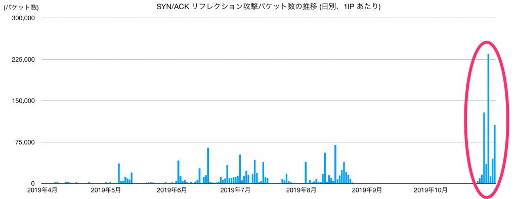 図1 SYN/ACK リフレクション攻撃パケット数の推移