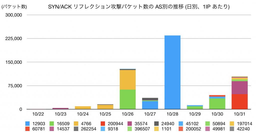 図2 SYN/ACK リフレクション攻撃パケット数の AS 別推移