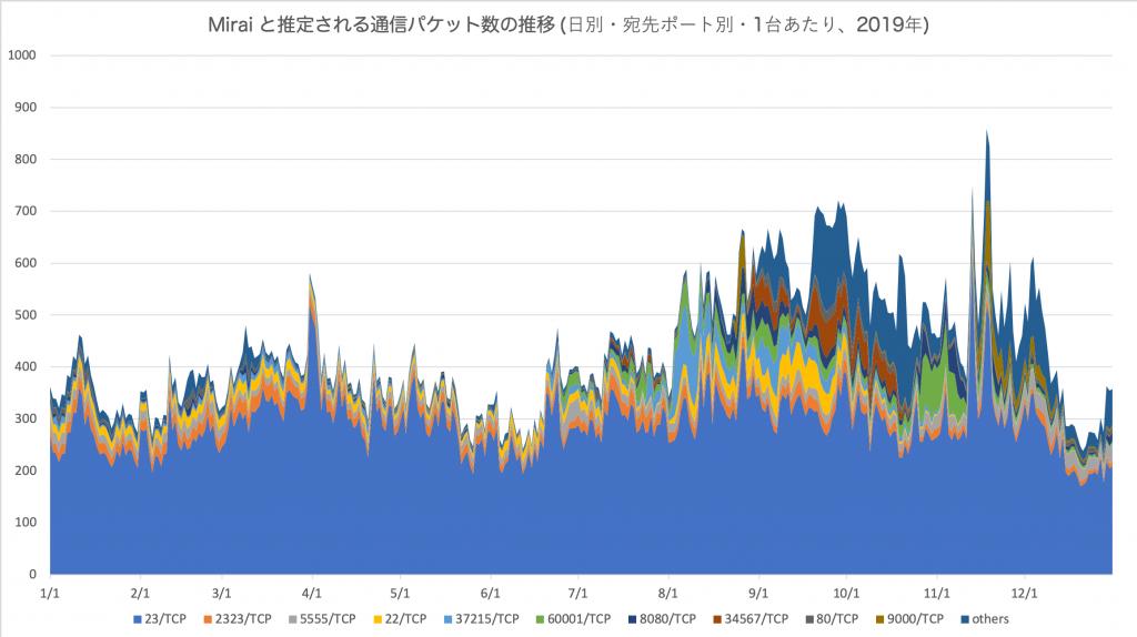 図1 Mirai と推定される通信パケット数の推移