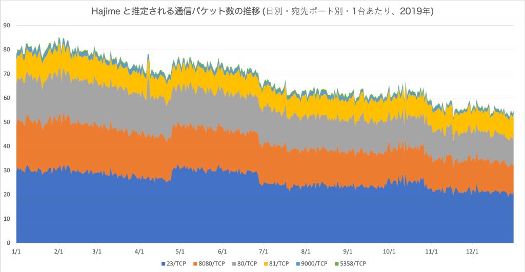 図4 Hajime と推定される通信パケット数の推移