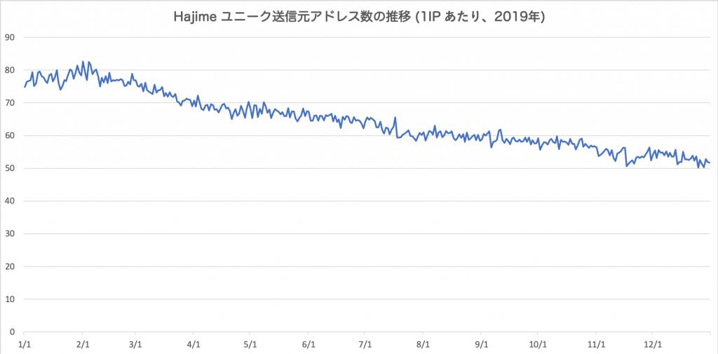 図5 Hajime ユニーク送信元アドレス数の推移
