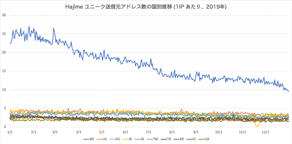 図6 Hajime ユニーク送信元アドレス数の国別推移