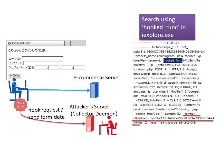 SpyEye の設定情報、搾取した情報の抽出(2)