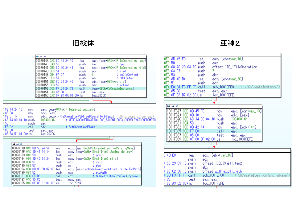 UAC ダイアログの出現を抑制するコード