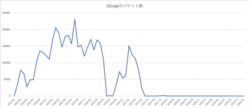 図5: 53/UDP への観測パケット数(月別)のグラフ