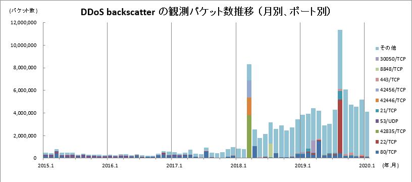 図1: 観測パケット数推移(月別、ポート別)のグラフ