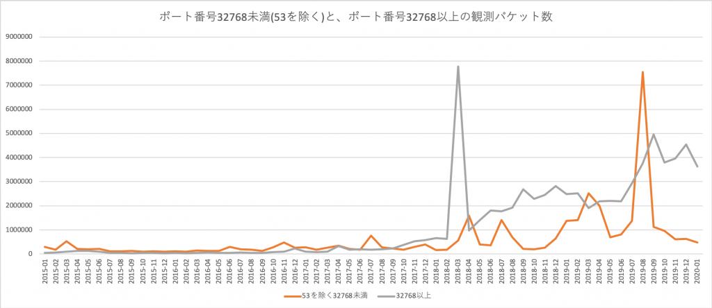 図3: 高いポート番号への観測パケット数(月別)のグラフ