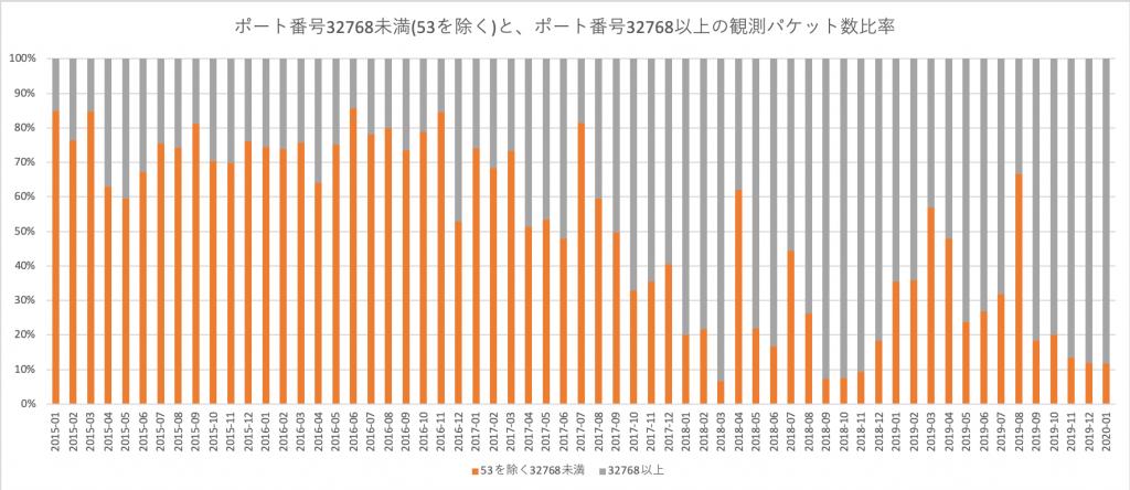 図4: 高いポート番号への観測パケット割合(月別)のグラフ