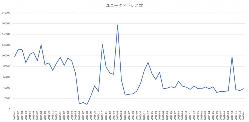 図2: ユニーク IP アドレス数(月別)のグラフ