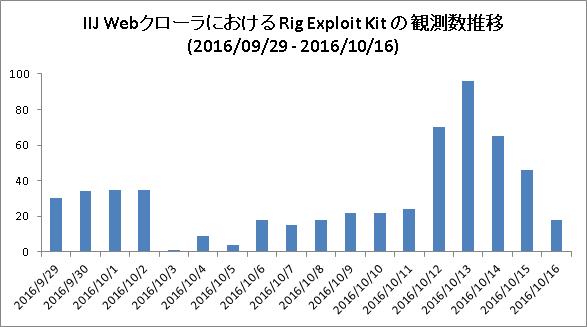 IIJ Web クローラにおける Rig Exploit Kit の観測数推移