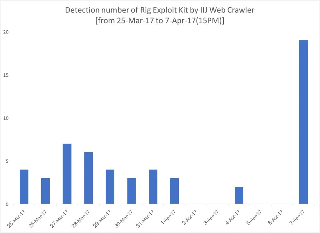 IIJ Web クローラでの Rig Exploit Kit 検知件数
